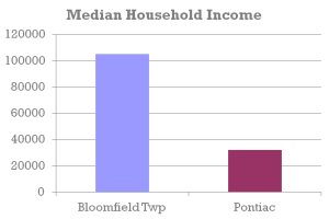 Median Household Income demo