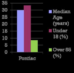 pontiac age