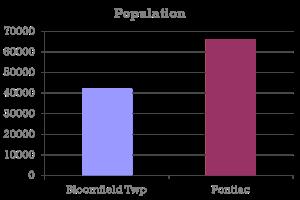 population demo