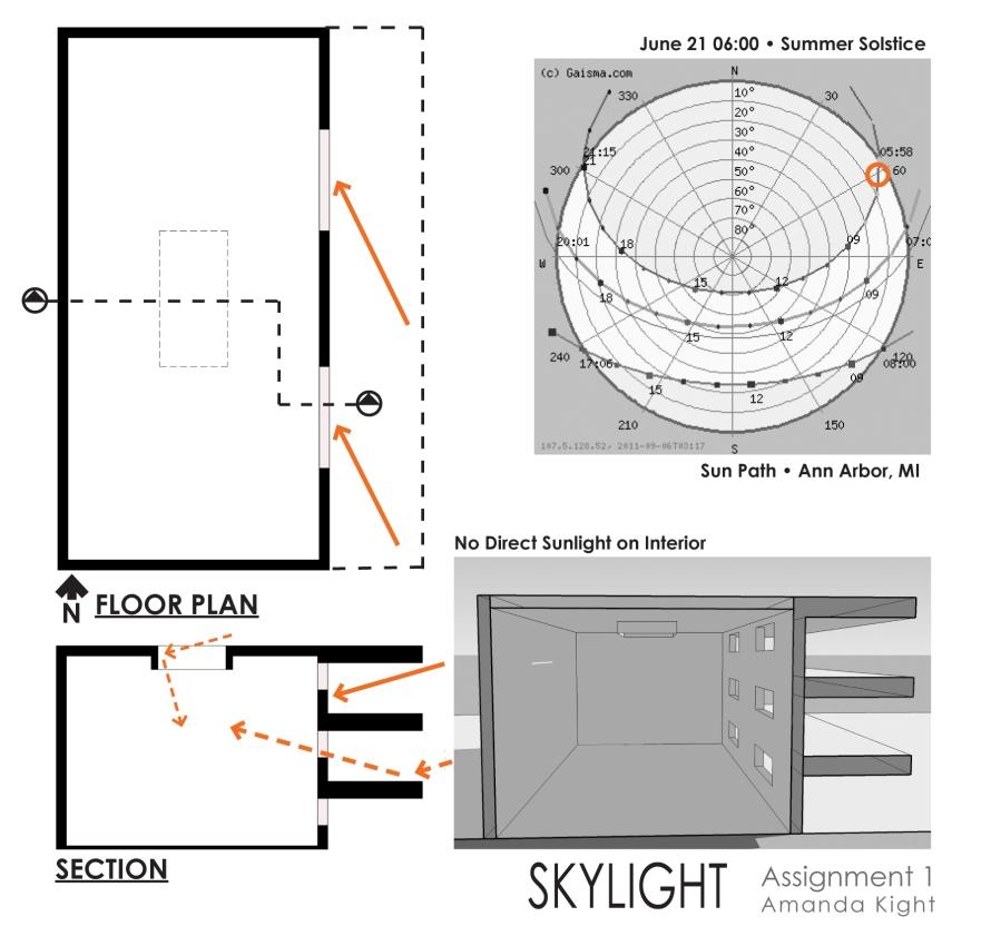 Skylight Study