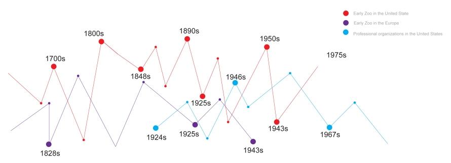 Vivaria Timeline